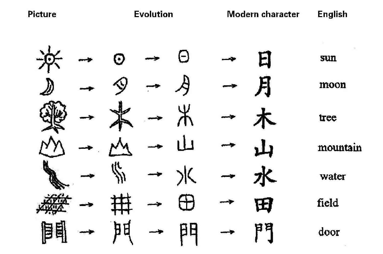 Пиктограммы китайских иероглифов